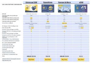 medzinárodná sim karta OneSimCard